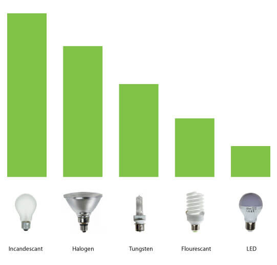 LED energy usage comparison